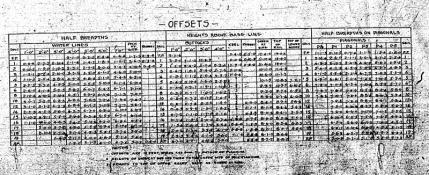 Offsets Chart